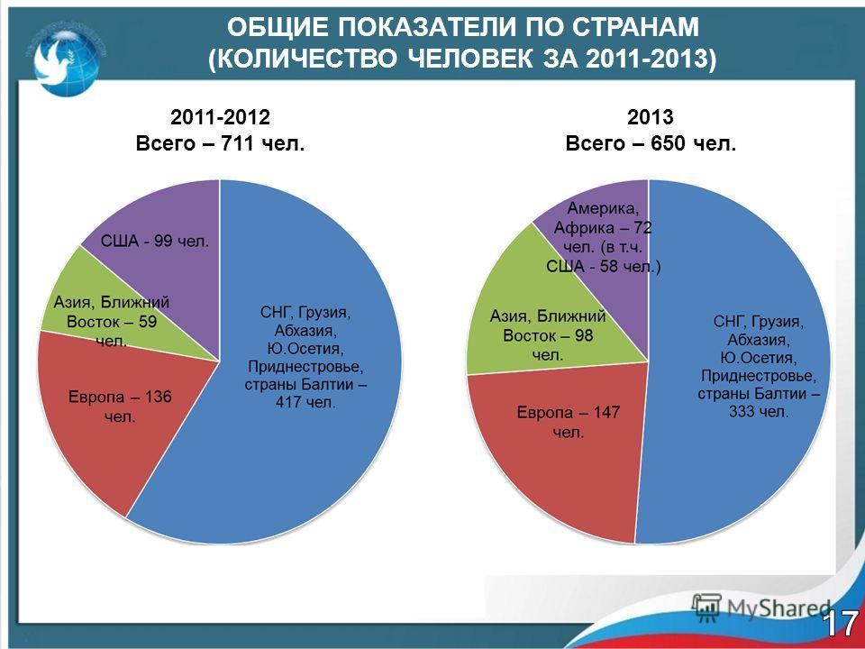 ОБЩИЕ ПОКАЗАТЕЛИ ПО СТРАНАМ (КОЛИЧЕСТВО ЧЕЛОВЕК ЗА 2011-2013) 2011-2012 Всего – 711 чел. 2013 Всего – 650 чел.