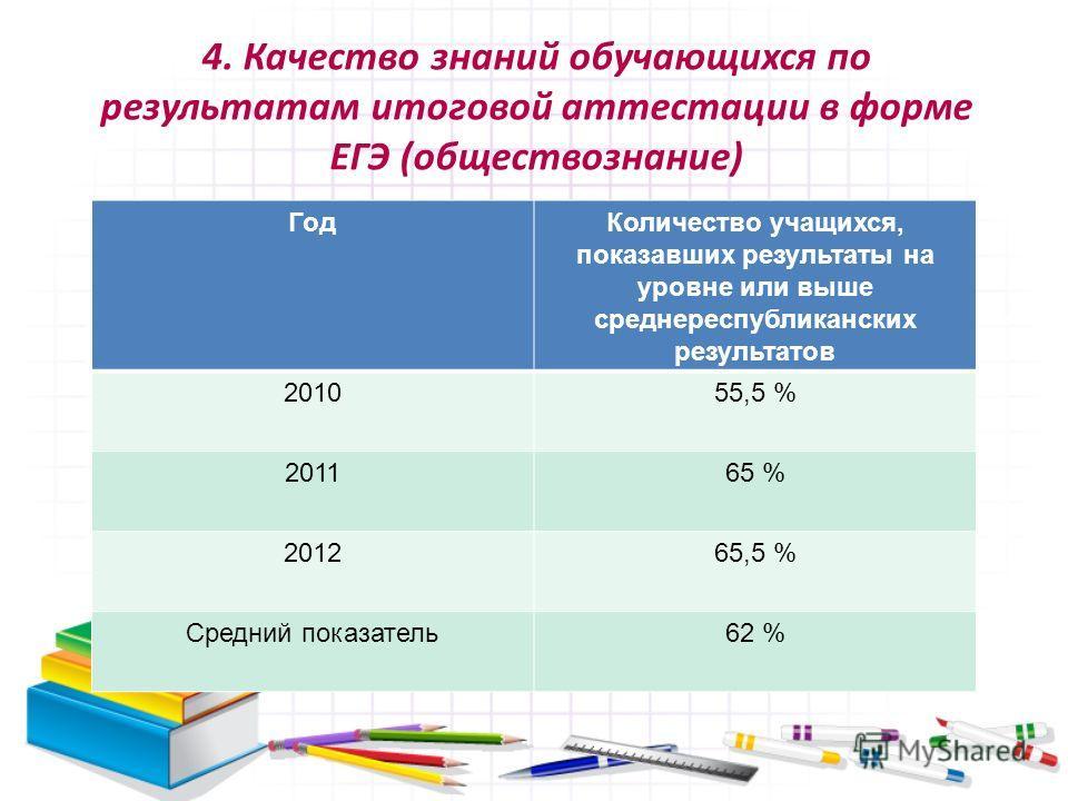 4. Качество знаний обучающихся по результатам итоговой аттестации в форме ЕГЭ (обществознание) ГодКоличество учащихся, показавших результаты на уровне или выше среднереспубликанских результатов 201055,5 % 201165 % 201265,5 % Средний показатель62 %