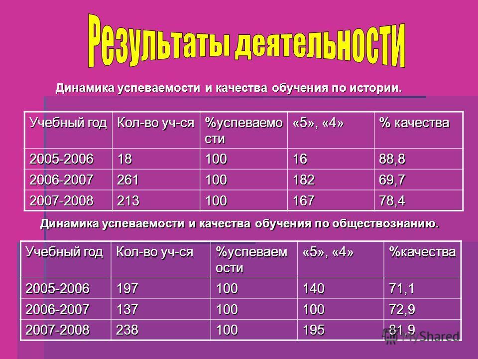 Учебный год Кол-во уч-ся %успеваемо сти «5», «4» % качества 2005-2006181001688,8 2006-200726110018269,7 2007-200821310016778,4 Динамика успеваемости и качества обучения по истории. Учебный год Кол-во уч-ся %успеваем ости «5», «4» %качества2005-200619