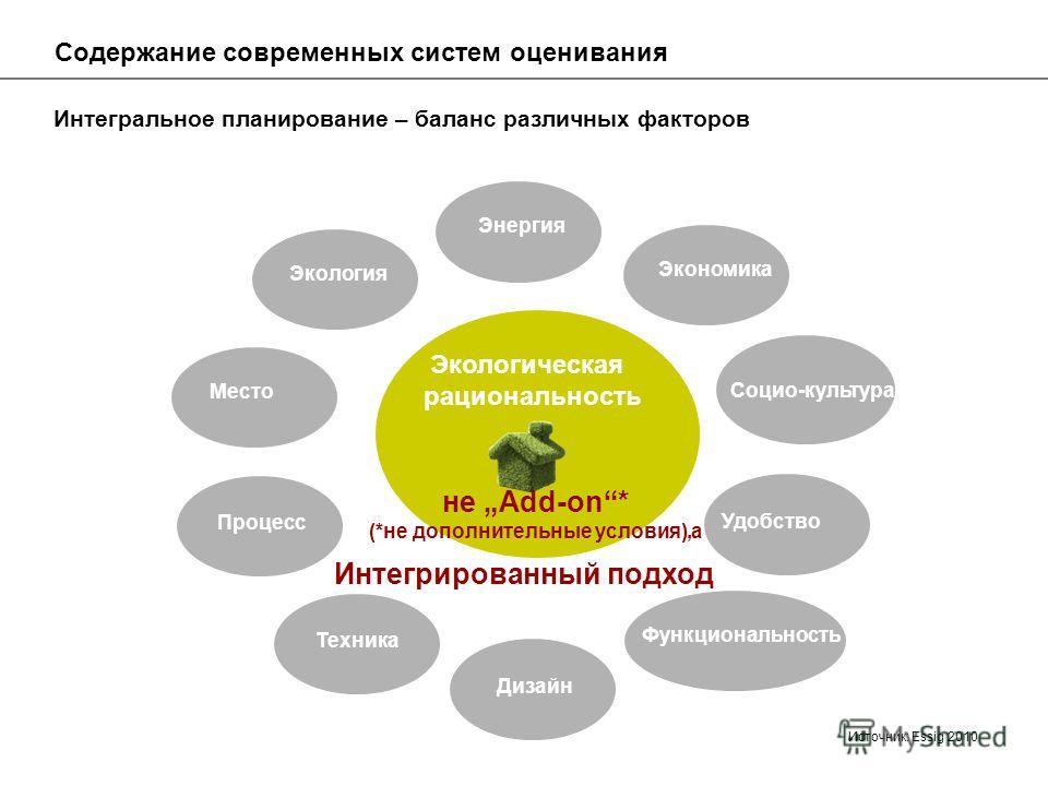 Интегральное планирование – баланс различных факторов Экология Энергия Удобство Социо-культура Экономика Функциональность Дизайн Техника Процесс Место Содержание современных систем оценивания Экологическая рациональность не Add-on* (*не дополнительны