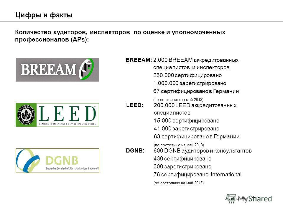 Цифры и факты BREEAM: 2.000 BREEAM аккредитованных специалистов и инспекторов 250.000 сертифицировано 1.000.000 зарегистрировано 67 сертифицировано в Германии (по состоянию на май 2013) Количество аудиторов, инспекторов по оценке и уполномоченных про