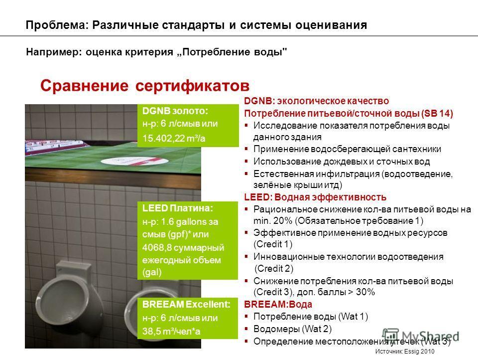 Например: оценка критерия Потребление воды