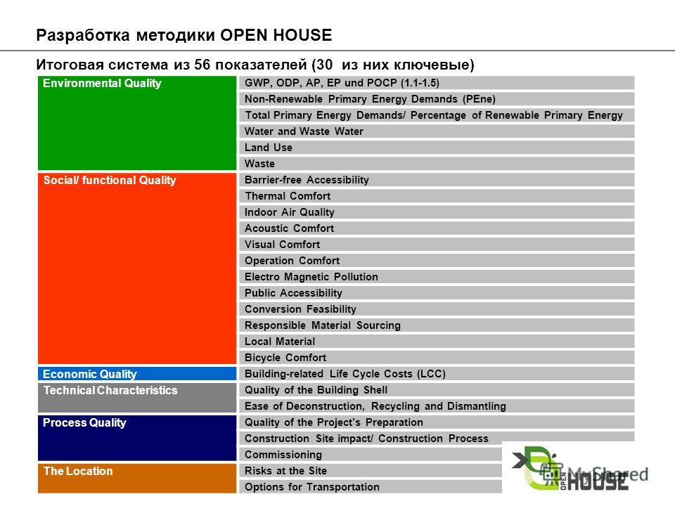 Разработка методики OPEN HOUSE Environmental Quality GWP, ODP, AP, EP und POCP (1.1-1.5) Non-Renewable Primary Energy Demands (PEne) Total Primary Energy Demands/ Percentage of Renewable Primary Energy Water and Waste Water Land Use Waste Social/ fun