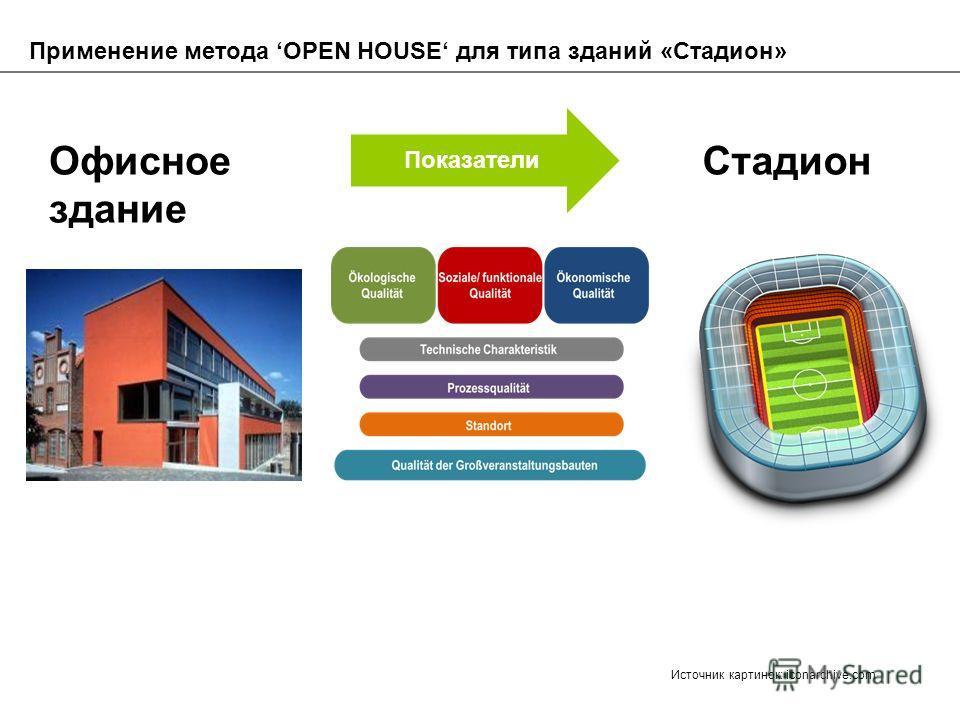 Применение метода OPEN HOUSE для типа зданий «Стадион» Показатели Офисное здание Стадион Источник картинок: iconarchive.com
