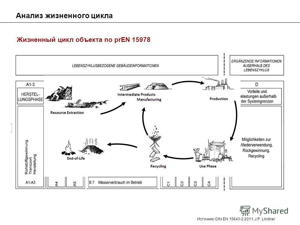 Анализ жизненного цикла Жизненный цикл объекта по prEN 15978 Источник: DIN EN 15643-2:2011; J.P. Lindner