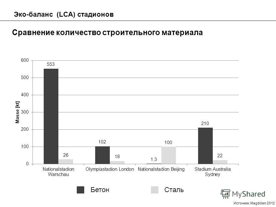 Сравнение количество строительного материала Бетон Сталь Эко-баланс (LCA) стадионов Источник: Magdolen 2012