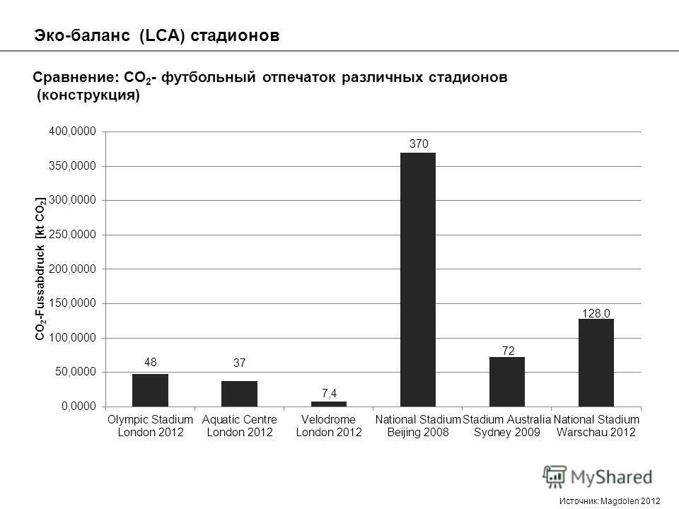 Эко-баланс (LCA) стадионов Сравнение: CO 2 - футбольный отпечаток различных стадионов (конструкция) Источник: Magdolen 2012