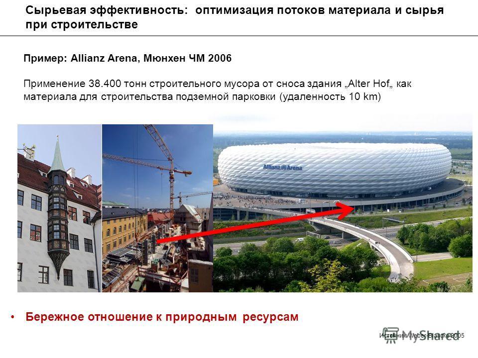 Пример: Allianz Arena, Мюнхен ЧМ 2006 Применение 38.400 тонн строительного мусора от сноса здания Alter Hof как материала для строительства подземной парковки (удаленность 10 km) Бережное отношение к природным ресурсам Источник: Weber-Blascke 2005 Сы
