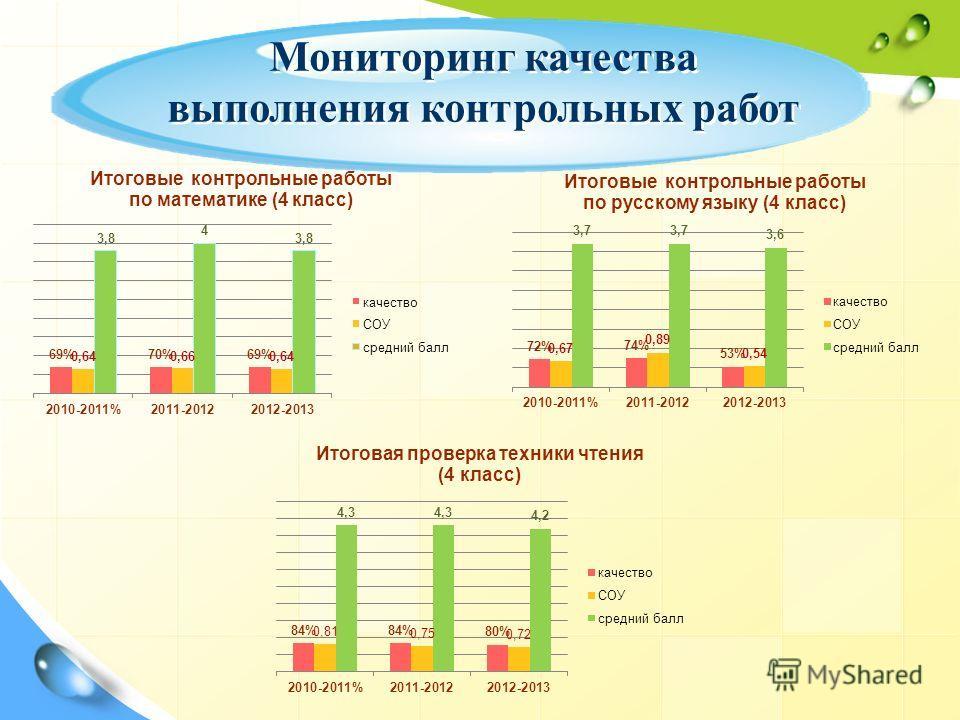 Мониторинг качества выполнения контрольных работ