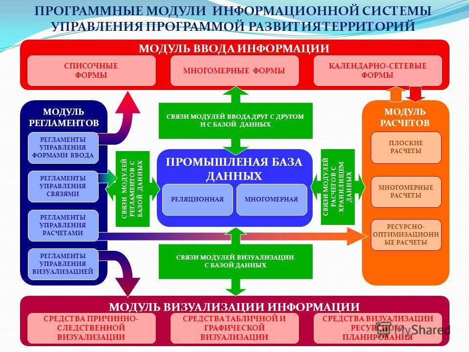 СПЕЦИАЛИЗИРОВАННЫЕ ВРМ - ПРИЛОЖЕНИЯ АРХИТЕКТУРА ИНФОРМАЦИОННОЙ СИСТЕМЫ УПРАВЛЕНИЯ ПРОГРАММОЙ РАЗВИТИЯ ТЕРРИТОРИЙ СИСТЕМЫ УПРАВЛЕНИЯ ТЕКУЩИМИ ОПЕРАЦИЯМИ КОМПАНИИ ERPCRM АБС EPM ХРАНИЛИЩЕ ДАННЫХ (DWH - DATA WAREHOUSE). ПРОГНОЗЫ, СЦЕНАРИИ «ЧТО ЕСЛИ?» ПЛ