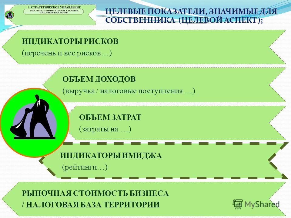 КЛЮЧЕВЫЕ ТОЧКИ ЗРЕНИЯ (ВЗГЛЯДЫ), ОПРЕДЕЛЯЮЩИЕ СОСТАВ И СТРУКТУРУ ЦЕЛЕВЫХ ПОКАЗАТЕЛЕЙ ПРОГРАММЫ РАЗВИТИЯ ТЕРРИТОРИИ Взгляд организационного инженера (транзакционный аспект) Взгляд руководителя (системный аспект) Взгляд технолога (трансформационный асп