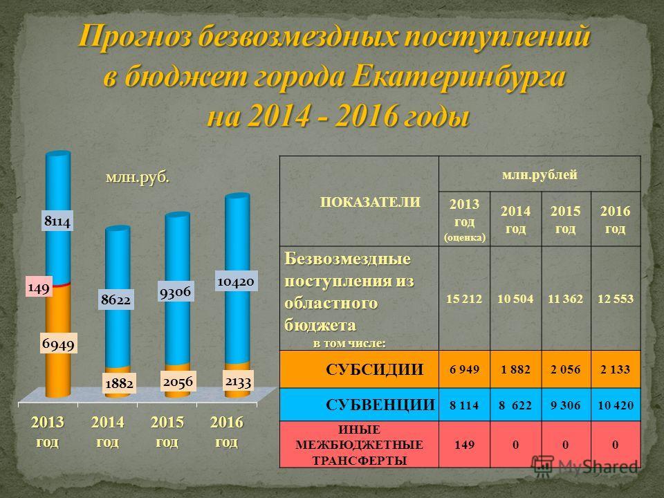 ПОКАЗАТЕЛИ млн.рублей 2013 год (оценка) 2014 год 2015 год 2016 год Безвозмездные поступления из областного бюджета в том числе: в том числе: 15 21210 50411 36212 553 СУБСИДИИ 6 9491 8822 0562 133 СУБВЕНЦИИ 8 1148 6229 30610 420 ИНЫЕ МЕЖБЮДЖЕТНЫЕ ТРАН
