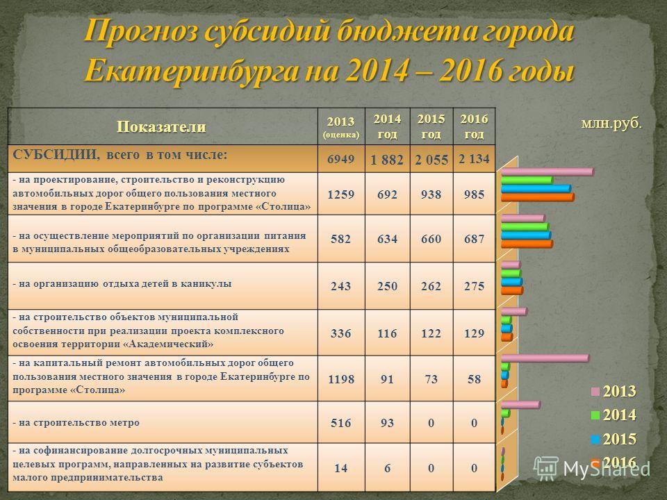 млн.руб. Показатели 2013 (оценка) 2014 год 2015 год 2016 год СУБСИДИИ, всего в том числе: 6949 1 8822 055 2 134 - на проектирование, строительство и реконструкцию автомобильных дорог общего пользования местного значения в городе Екатеринбурге по прог