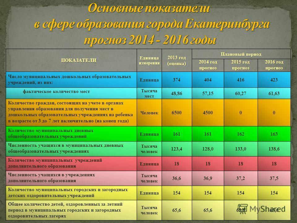 ПОКАЗАТЕЛИ Единица измерения 2013 год (оценка) Плановый период 2014 год прогноз 2015 год прогноз 2016 год прогноз Число муниципальных дошкольных образовательных учреждений, из них: Единица 374404416423 фактическое количество мест Тысяча мест 48,8657,