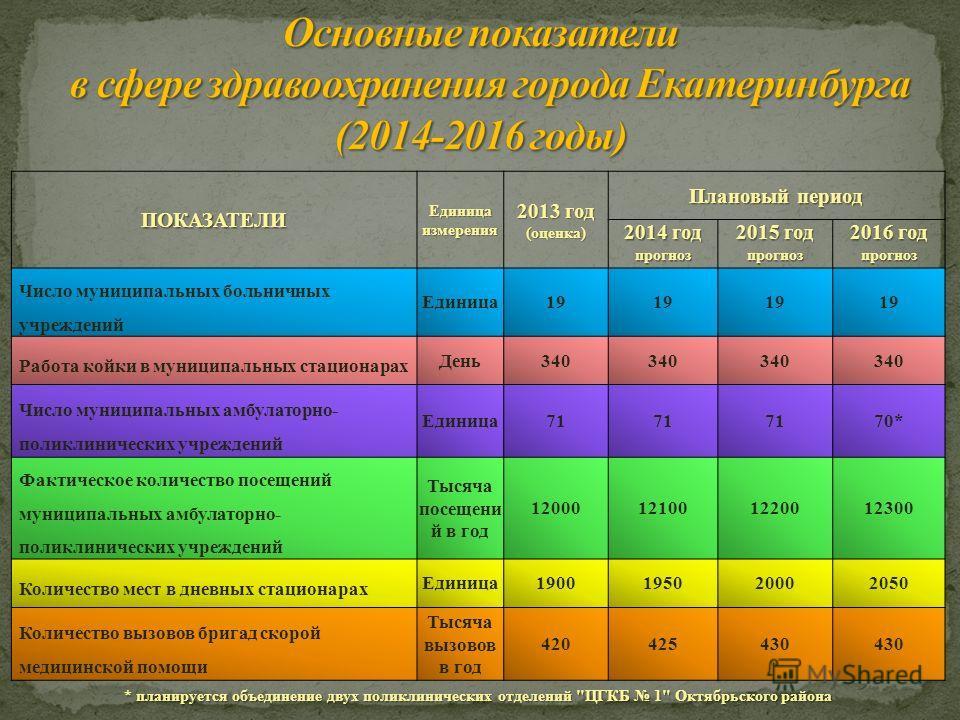 ПОКАЗАТЕЛИ Единица измерения 2013 год (оценка) Плановый период 2014 год прогноз 2015 год прогноз 2016 год прогноз Число муниципальных больничных учреждений Единица19 Работа койки в муниципальных стационарах День340 Число муниципальных амбулаторно- по