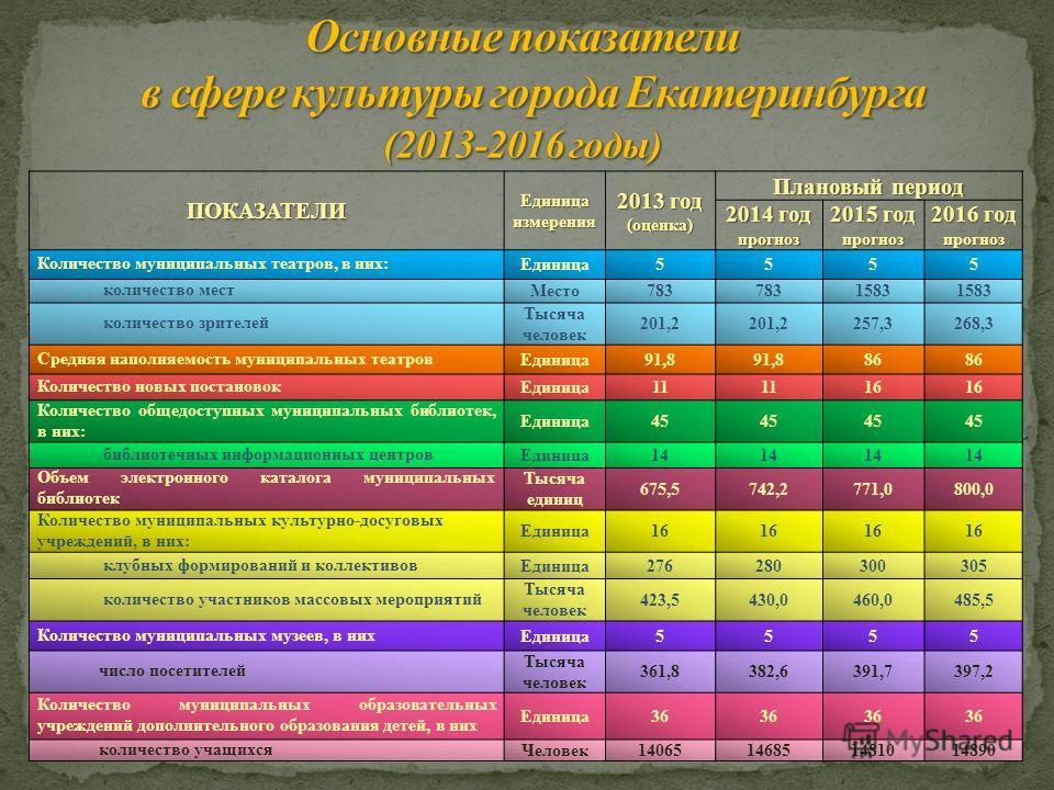 ПОКАЗАТЕЛИ Единица измерения 2013 год (оценка) Плановый период 2014 год прогноз 2015 год прогноз 2016 год прогноз Количество муниципальных театров, в них:Единица5555 количество местМесто783 1583 количество зрителей Тысяча человек 201,2 257,3268,3 Сре
