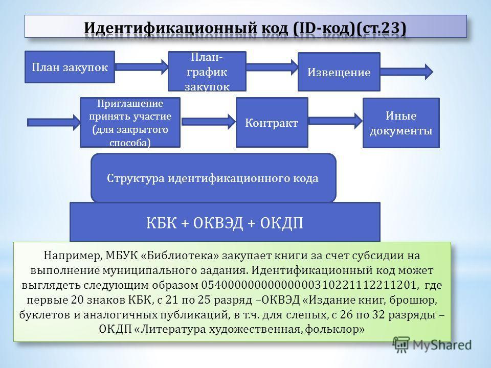 План закупок План- график закупок Извещение Приглашение принять участие (для закрытого способа) Контракт Иные документы Структура идентификационного кода КБК + ОКВЭД + ОКДП Например, МБУК «Библиотека» закупает книги за счет субсидии на выполнение мун