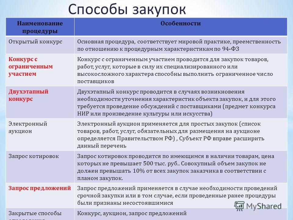 регламент положение двухэтапный конкурс поставщики: