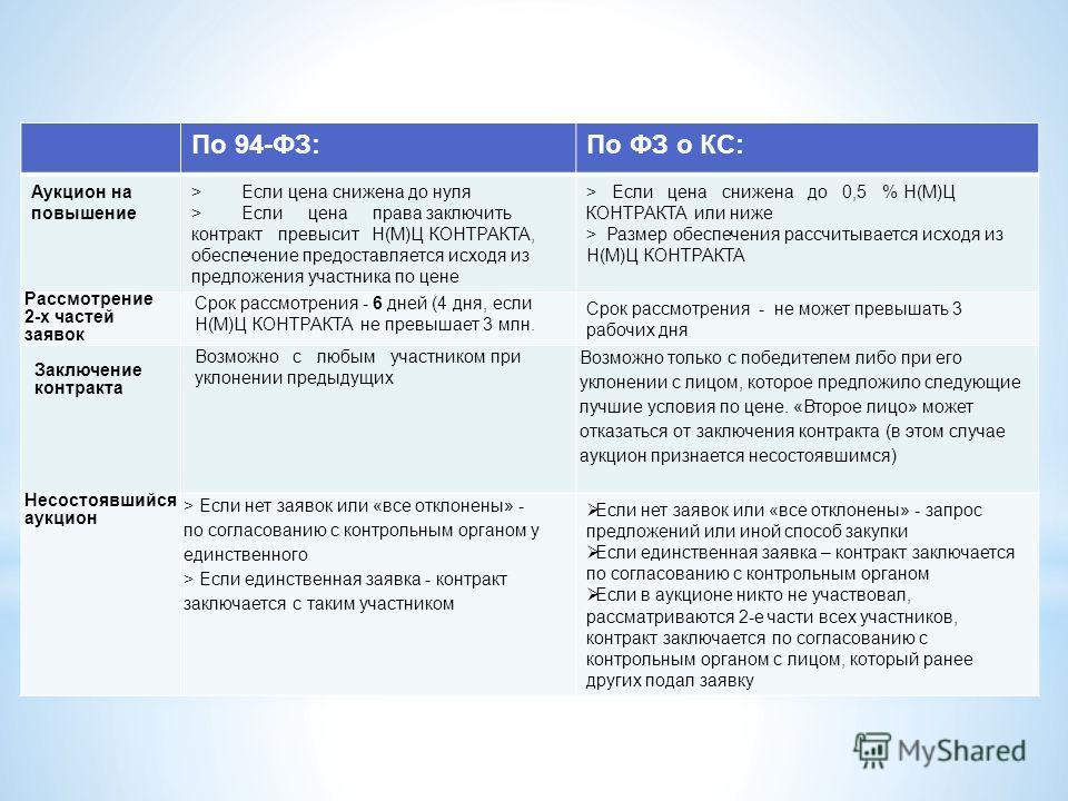 По 94-ФЗ:По ФЗ о КС: Аукцион на повышение > Если цена снижена до нуля > Если цена права заключить контракт превысит Н(М)Ц КОНТРАКТА, обеспечение предоставляется исходя из предложения участника по цене > Если цена снижена до 0,5 % Н(М)Ц КОНТРАКТА или