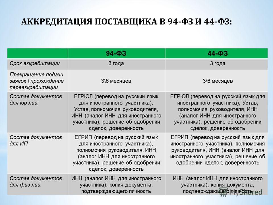 АККРЕДИТАЦИЯ ПОСТАВЩИКА В 94-ФЗ И 44-ФЗ:
