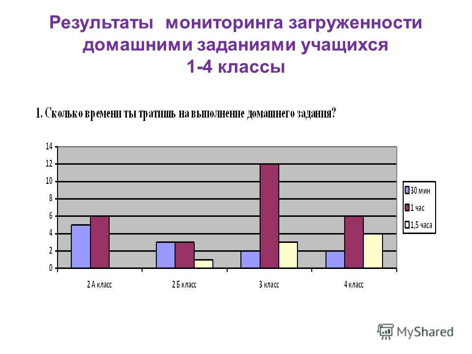 Результаты мониторинга загруженности домашними заданиями учащихся 1-4 классы