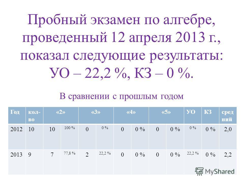 Пробный экзамен по алгебре, проведенный 12 апреля 2013 г., показал следующие результаты: УО – 22,2 %, КЗ – 0 %. В сравнении с прошлым годом Годкол- во «2»«3»«4»«5»УОКЗсред ний 201210 100 % 0 0 % 0 0 2,0 201397 77,8 % 2 22,2 % 00 %0 22,2 % 0 %2,2
