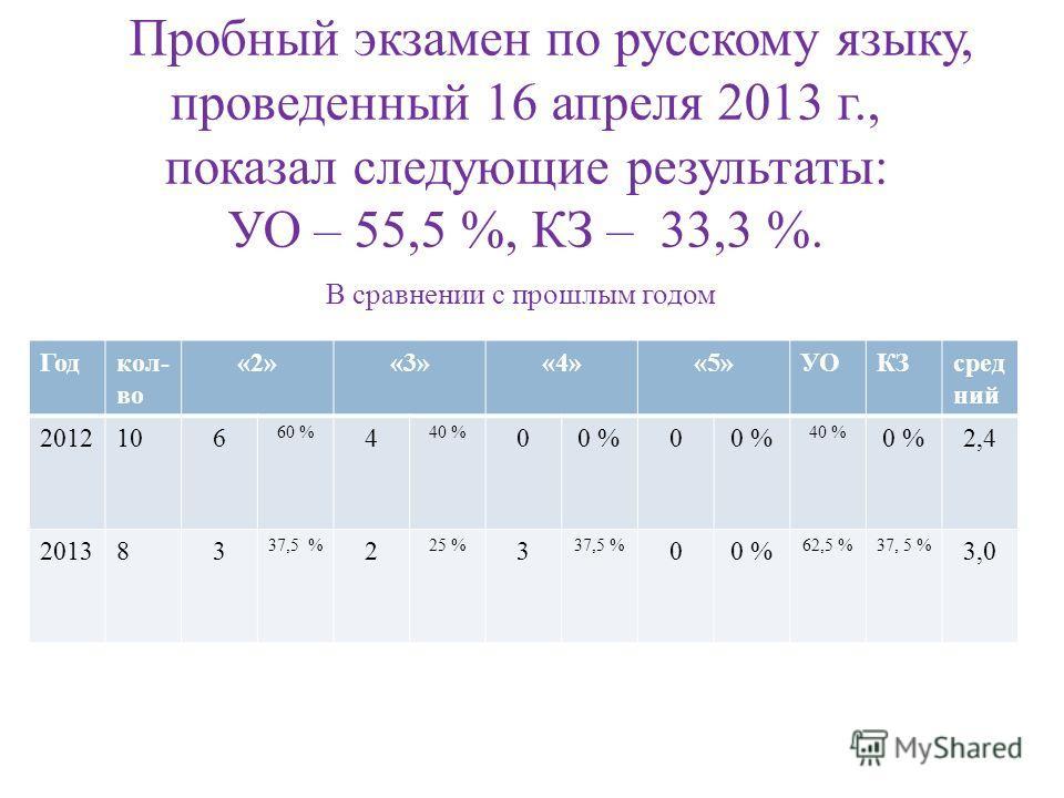 Пробный экзамен по русскому языку, проведенный 16 апреля 2013 г., показал следующие результаты: УО – 55,5 %, КЗ – 33,3 %. В сравнении с прошлым годом Годкол- во «2»«3»«4»«5»УОКЗсред ний 2012106 60 % 4 40 % 00 %0 40 % 0 %2,4 201383 37,5 % 2 25 % 3 37,