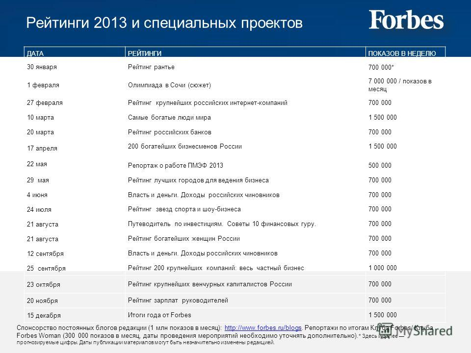 Рейтинги 2013 и специальных проектов Спонсорство постоянных блогов редакции (1 млн показов в месяц): http://www.forbes.ru/blogs. Репортажи по итогам Клуба Forbes/ Клуба Forbes Woman (300 000 показов в месяц, даты проведения мероприятий необходимо уто