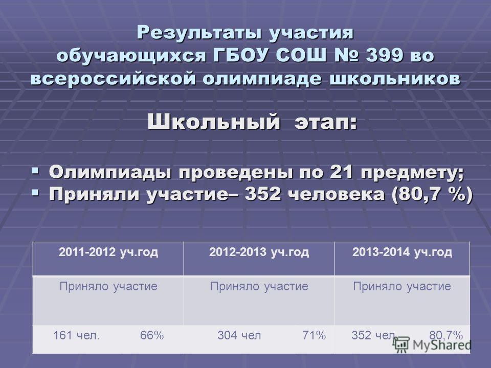 Результаты участия обучающихся ГБОУ СОШ 399 во всероссийской олимпиаде школьников Школьный этап: Олимпиады проведены по 21 предмету; Олимпиады проведены по 21 предмету; Приняли участие– 352 человека (80,7 %) Приняли участие– 352 человека (80,7 %) 201