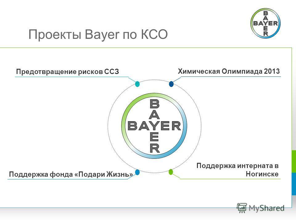 Проекты Bayer по КСО Химическая Олимпиада 2013 Предотвращение рисков ССЗ Поддержка фонда «Подари Жизнь» Поддержка интерната в Ногинске