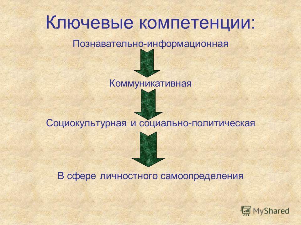 Ключевые компетенции: Познавательно-информационная Коммуникативная Социокультурная и социально-политическая В сфере личностного самоопределения