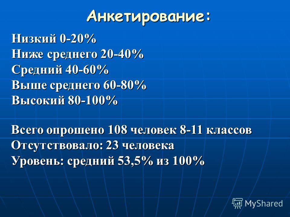 Анкетирование: Низкий 0-20% Ниже среднего 20-40% Средний 40-60% Выше среднего 60-80% Высокий 80-100% Всего опрошено 108 человек 8-11 классов Отсутствовало: 23 человека Уровень: средний 53,5% из 100%