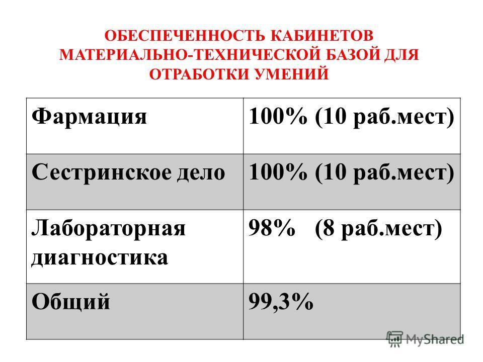 ОБЕСПЕЧЕННОСТЬ КАБИНЕТОВ МАТЕРИАЛЬНО-ТЕХНИЧЕСКОЙ БАЗОЙ ДЛЯ ОТРАБОТКИ УМЕНИЙ Фармация100% (10 раб.мест) Сестринское дело100% (10 раб.мест) Лабораторная диагностика 98% (8 раб.мест) Общий99,3%
