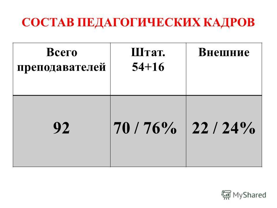 СОСТАВ ПЕДАГОГИЧЕСКИХ КАДРОВ Всего преподавателей Штат. 54+16 Внешние 9270 / 76%22 / 24%