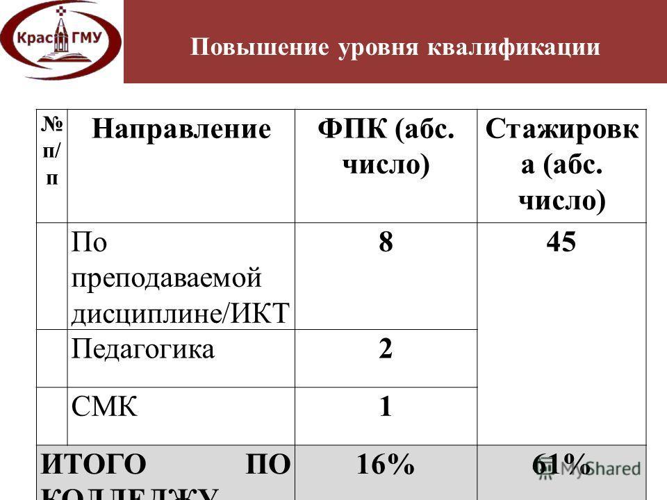 Повышение уровня квалификации п/ п НаправлениеФПК (абс. число) Стажировк а (абс. число) По преподаваемой дисциплине/ИКТ 845 Педагогика2 СМК1 ИТОГО ПО КОЛЛЕДЖУ 16%61%
