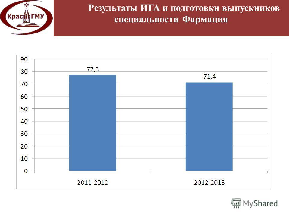 Результаты ИГА и подготовки выпускников специальности Фармация