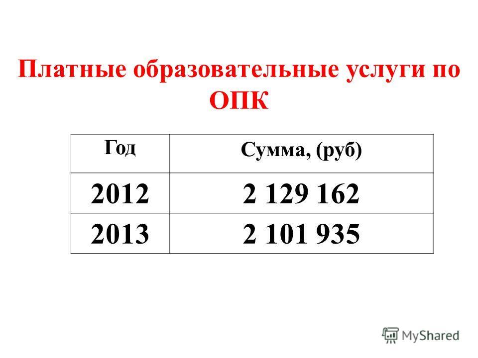Год Сумма, (руб) 20122 129 162 20132 101 935 Платные образовательные услуги по ОПК