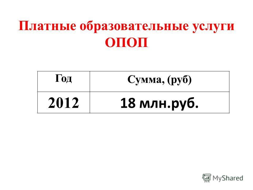 Год Сумма, (руб) 2012 18 млн.руб. Платные образовательные услуги ОПОП