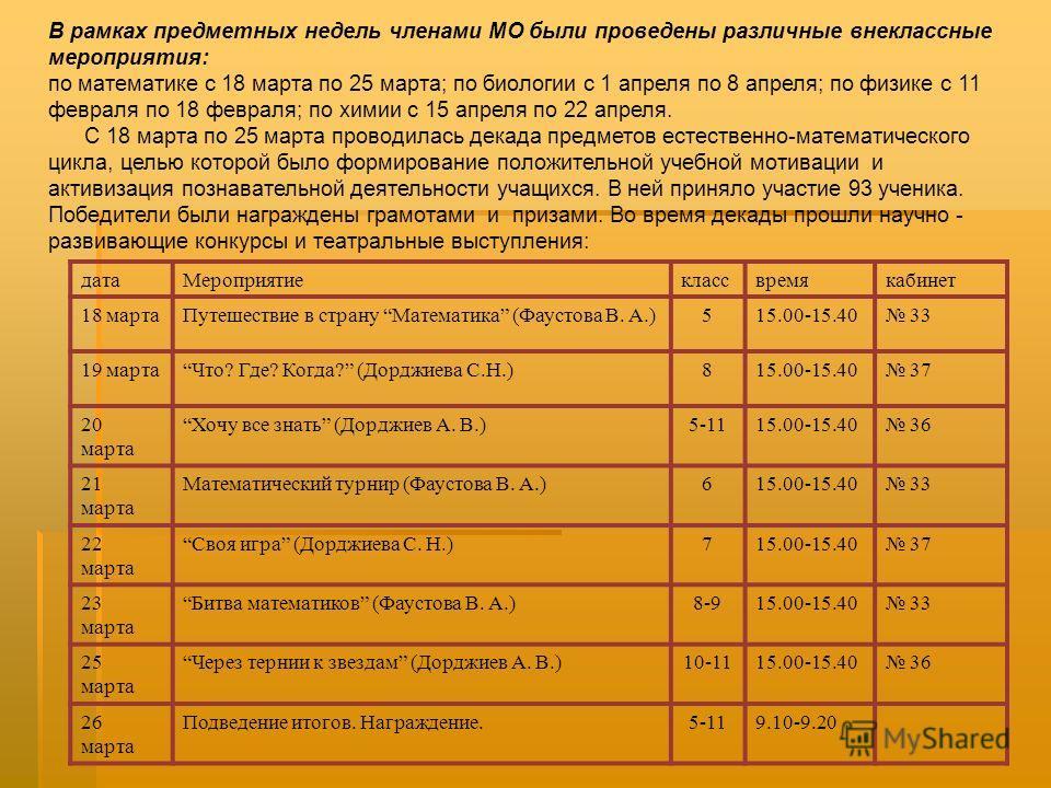 В рамках предметных недель членами МО были проведены различные внеклассные мероприятия: по математике с 18 марта по 25 марта; по биологии с 1 апреля по 8 апреля; по физике с 11 февраля по 18 февраля; по химии с 15 апреля по 22 апреля. С 18 марта по 2