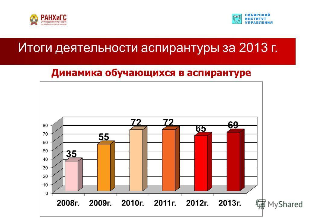 Итоги деятельности аспирантуры за 2013 г. Динамика обучающихся в аспирантуре