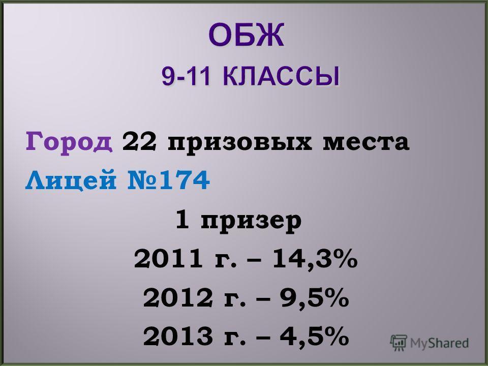Город 22 призовых места Лицей 174 1 призер 2011 г. – 14,3% 2012 г. – 9,5% 2013 г. – 4,5%