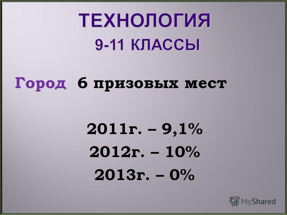 Город 6 призовых мест 2011г. – 9,1% 2012г. – 10% 2013г. – 0%