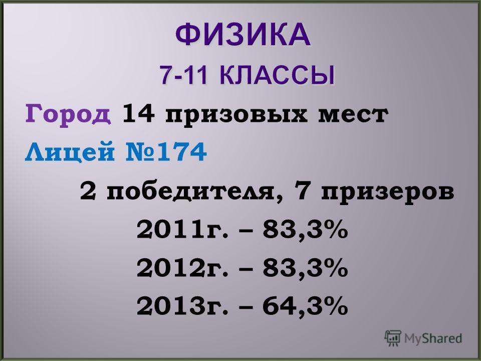 Город 14 призовых мест Лицей 174 2 победителя, 7 призеров 2011г. – 83,3% 2012г. – 83,3% 2013г. – 64,3%