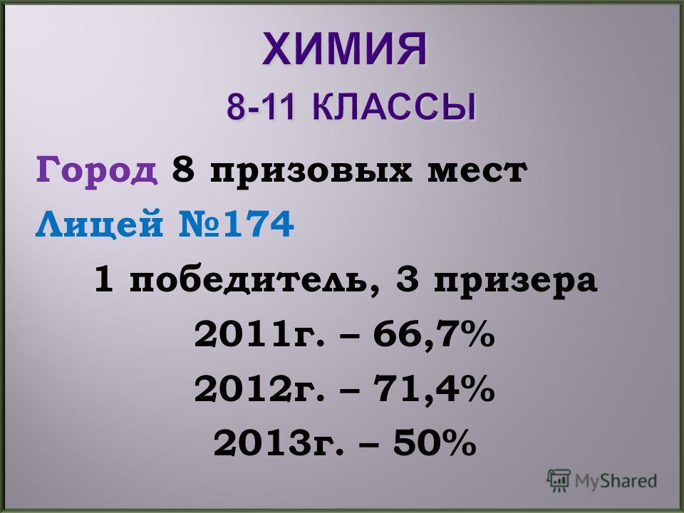 Город 8 призовых мест Лицей 174 1 победитель, 3 призера 2011г. – 66,7% 2012г. – 71,4% 2013г. – 50%
