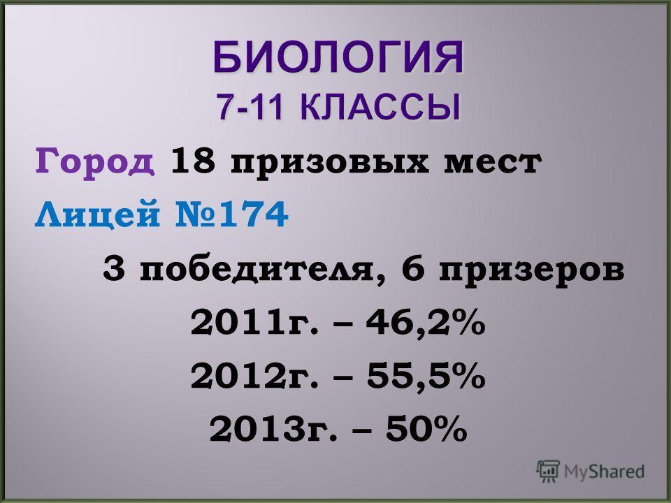 Город 18 призовых мест Лицей 174 3 победителя, 6 призеров 2011г. – 46,2% 2012г. – 55,5% 2013г. – 50%