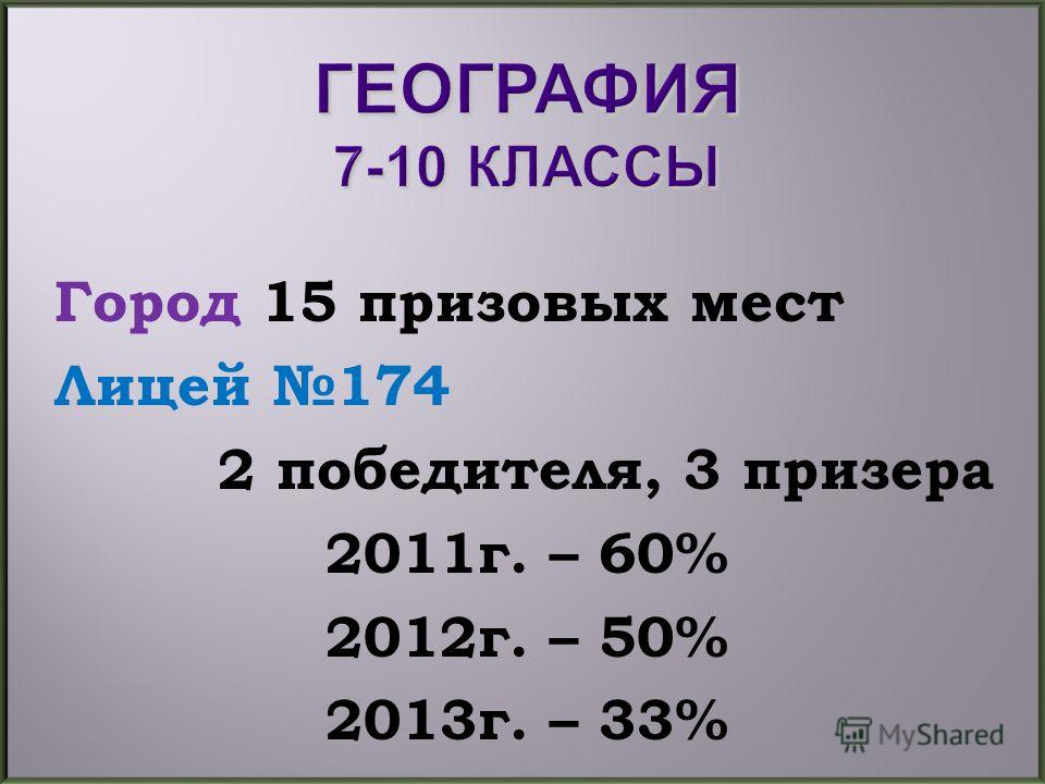 Город 15 призовых мест Лицей 174 2 победителя, 3 призера 2011г. – 60% 2012г. – 50% 2013г. – 33%