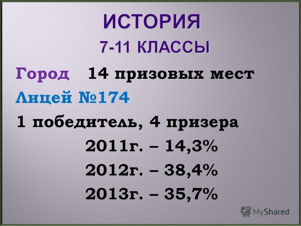 Город 14 призовых мест Лицей 174 1 победитель, 4 призера 2011г. – 14,3% 2012г. – 38,4% 2013г. – 35,7%