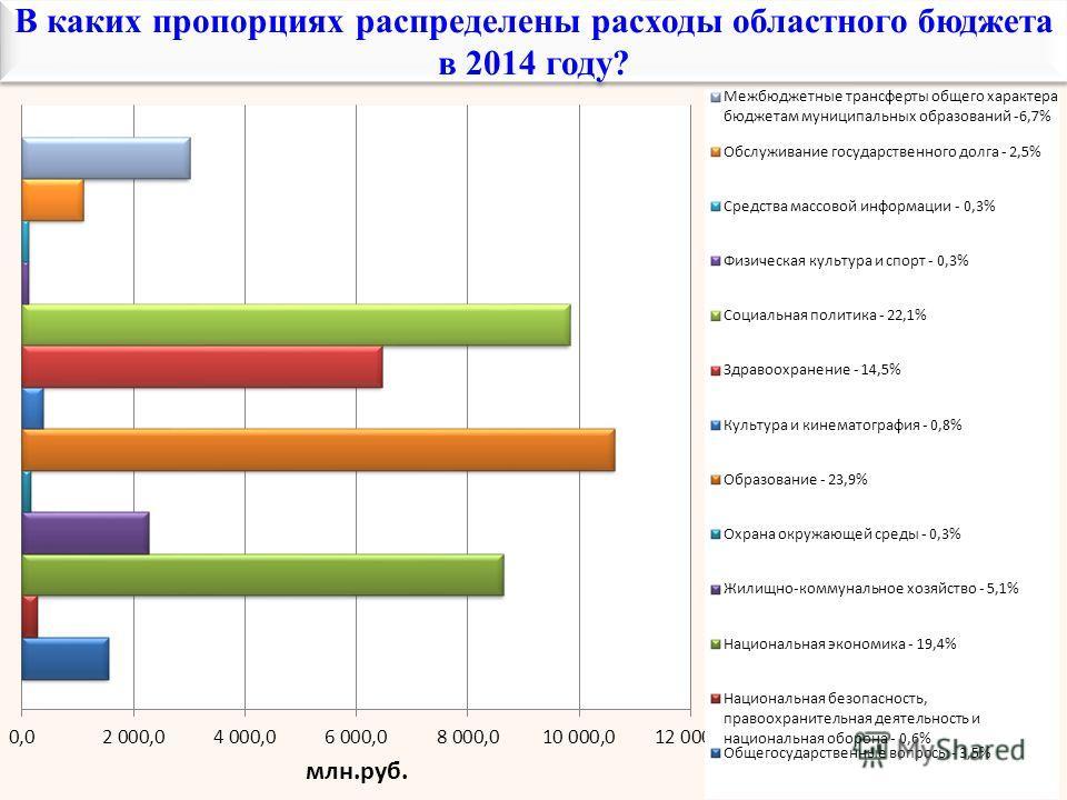 В каких пропорциях распределены расходы областного бюджета в 2014 году?
