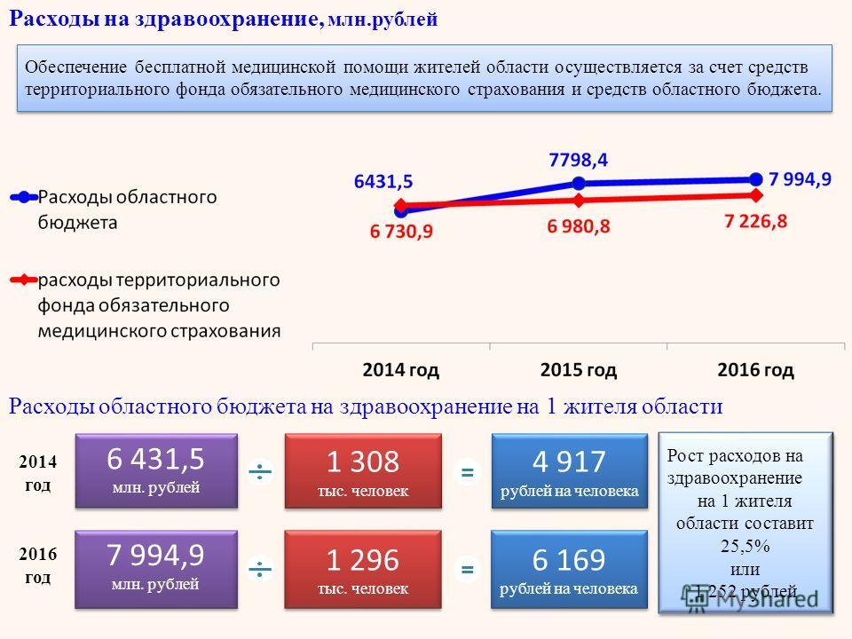 Расходы на здравоохранение, млн.рублей Расходы областного бюджета на здравоохранение на 1 жителя области Рост расходов на здравоохранение на 1 жителя области составит 25,5% или 1 252 рублей Рост расходов на здравоохранение на 1 жителя области состави