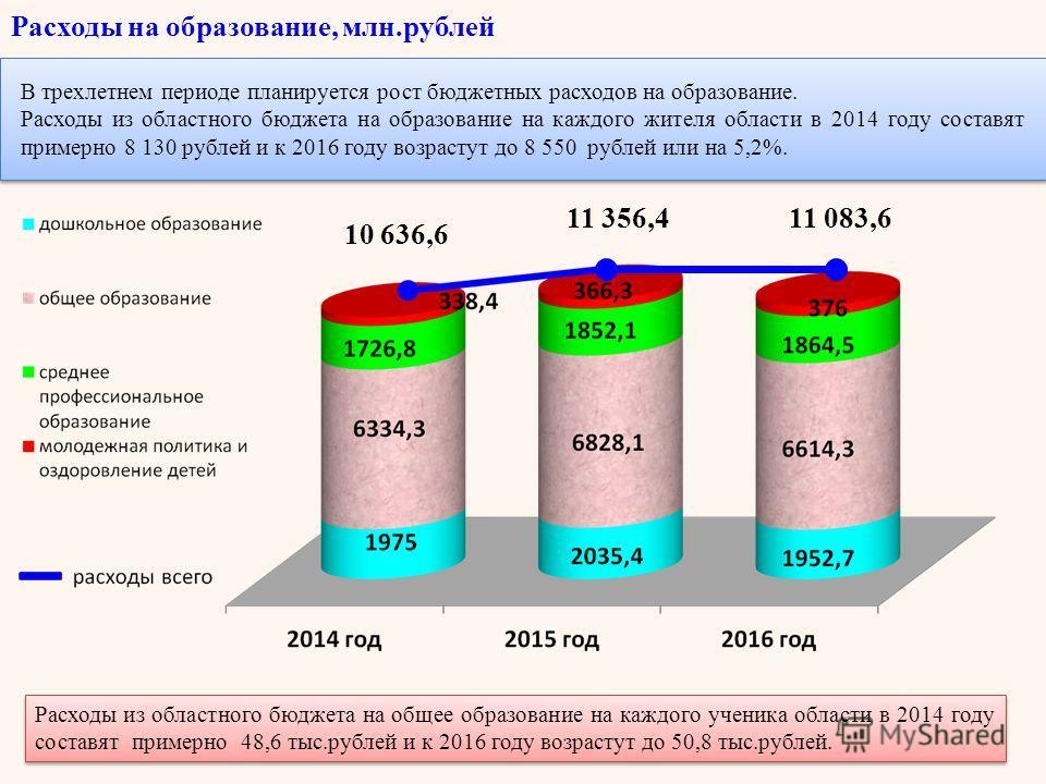 Расходы из областного бюджета на общее образование на каждого ученика области в 2014 году составят примерно 48,6 тыс.рублей и к 2016 году возрастут до 50,8 тыс.рублей. Расходы на образование, млн.рублей В трехлетнем периоде планируется рост бюджетных